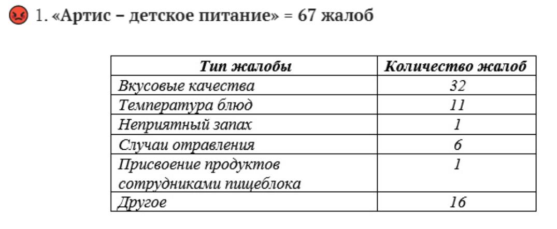 Стали известны худшие комбинаты школьного питания Петербурга в мае по версии «Школьного ревизорро»