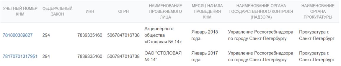 РПН Башкетовой обходит стороной проверки на комбинате «Столовая №14»